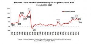 Salario industrial Argentina y Brasil